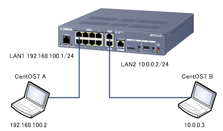 RTX1210のNATスループット(Firewallなしのケース) – nosense
